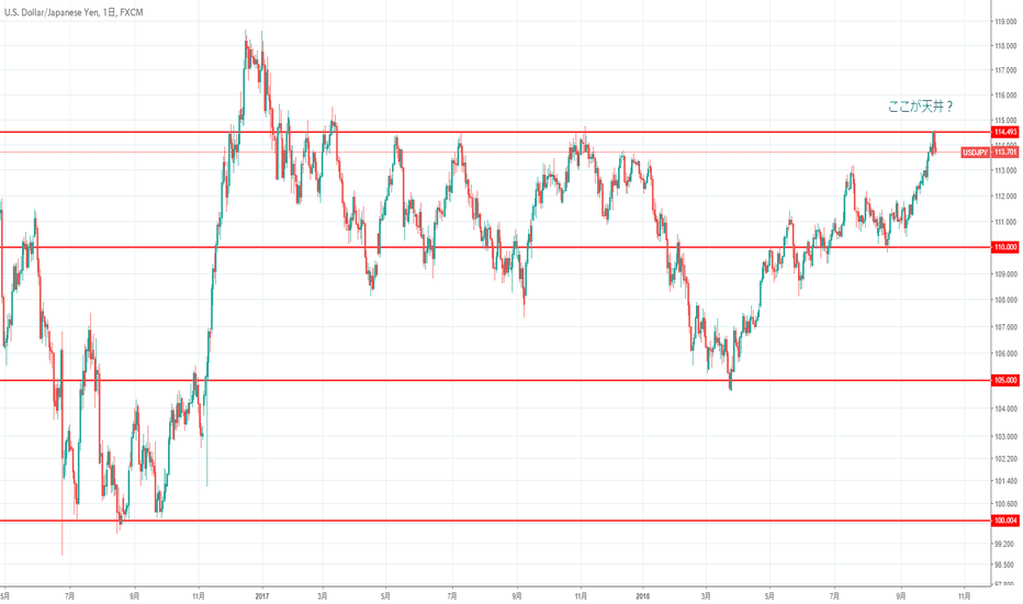USDJPY: ドル円は天井ショート