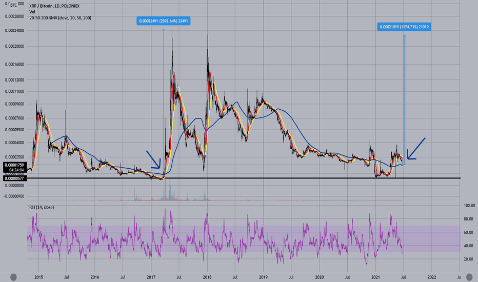 bitcoin golden cross trading view)