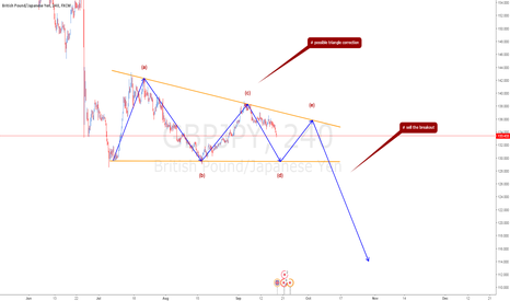 GBPJPY: possible triangle correction