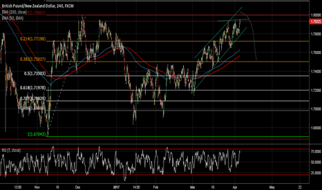 GBPNZD: time to sell