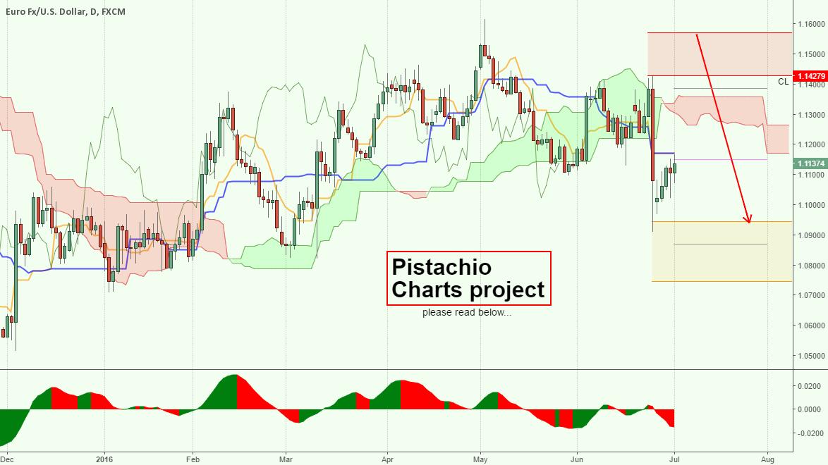 Pistachio Charts Project.. DO YOU WANT THEM?