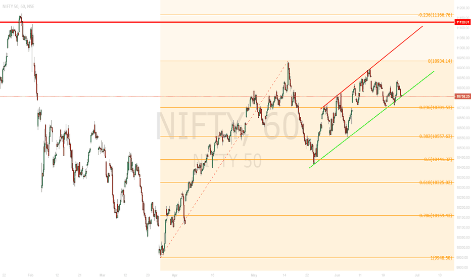 NIFTY: Channel Trade - Nifty