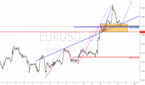 EURUSD: Trend Continuation Play