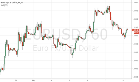 EURUSD: Possible long EURUSD