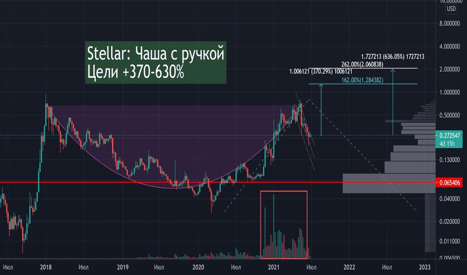 stellare tradingview btc