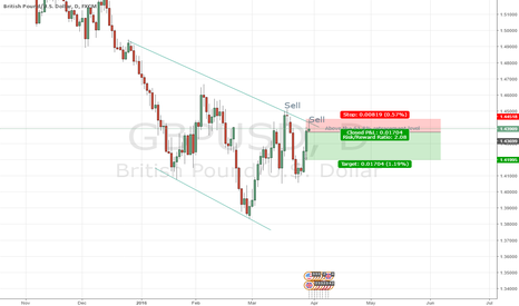 GBPUSD: 2:1 trade on CABLE - Basic trade