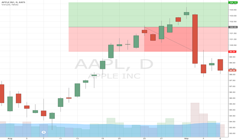 AAPL: Test Ideas