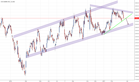 ICICIBANK: will icici bank correct to levels of 265