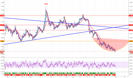 EURUSD: EURUSD compression cup bottom reversal
