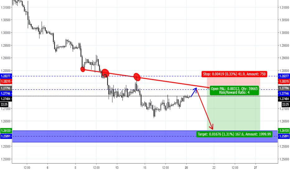 GBPUSD: GBP/USD Trading Plan