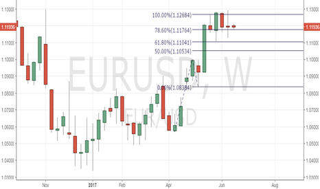 EURUSD: EUR/USD - Weekly spinning top shows bullish exhaustion