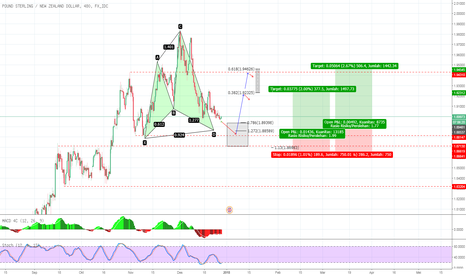 GBPNZD: GBP NZD peluang buy , bullish cypher