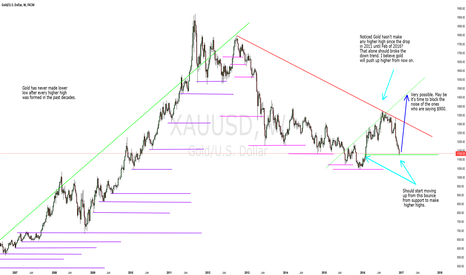 XAUUSD: Food for thought for gold.