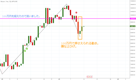 BTCJPY: 【日足】ビットコイン/円は方向感なく