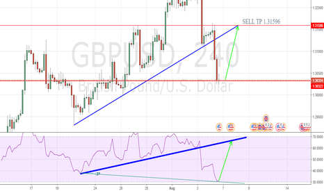 GBPUSD: SET UP FOR THIS WEEK; GBPUSD WITH PROFIT TAKE POINT