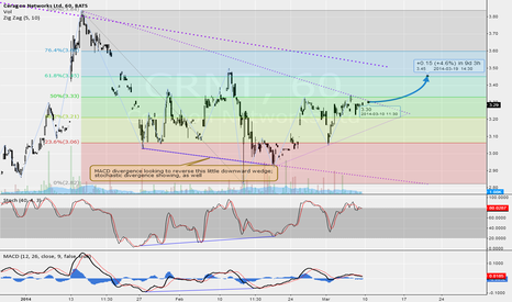CRNT: CRNT getting on top of a small downward wedge