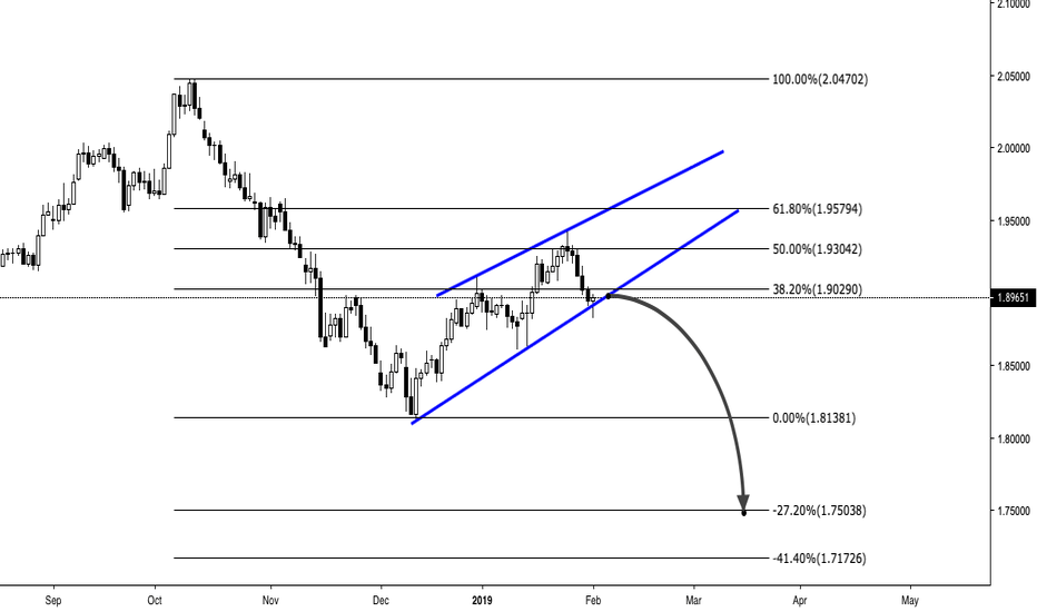 GBPNZD: GBPNZD - SELL - BREAK AND CLOSE BELOW WEDGE PATTERN