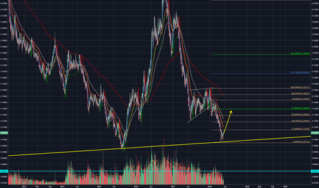 SUGARUSD: SUGAR bounce at Trendline