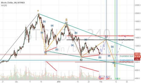 BTCUSD: BTCUSD my view price & time prediction