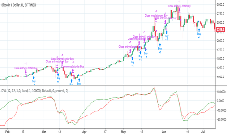 BTCUSD: Deviatrix oscillator strategy for trading Bitcoin by Jomy