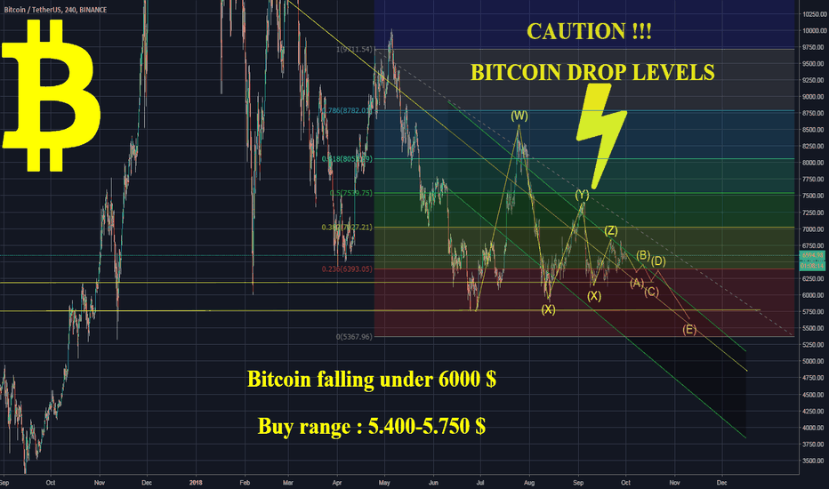 BTCUSDT: Bitcoin fall and further deflation of the entire market for 30%+