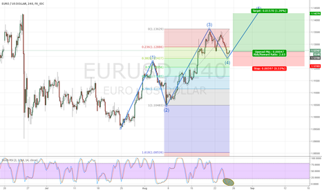 EURUSD: BOUNCING OFF THE 0.382 - FIBONACCI + TURNOVER IN STOCH RSI