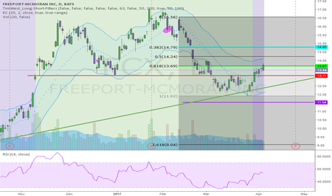 FCX: IS THE RECENT FCX HOURLY BREAKOUT SOMETHING BIGGER?