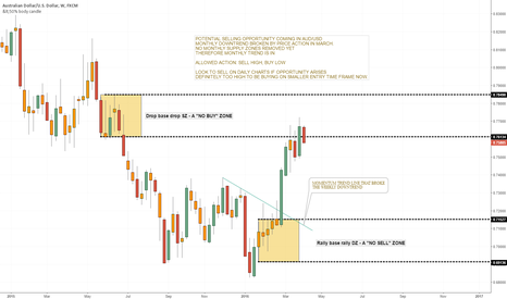 AUDUSD: AUD/USD - POTENTIAL SELLING OPPORTUNITY?