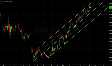 XAUUSD: Gold vs Dollar: Median Line Studies