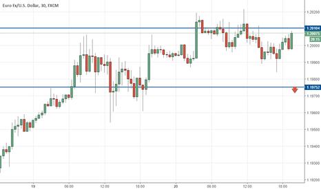 EURUSD: Eur/usd on FOMC
