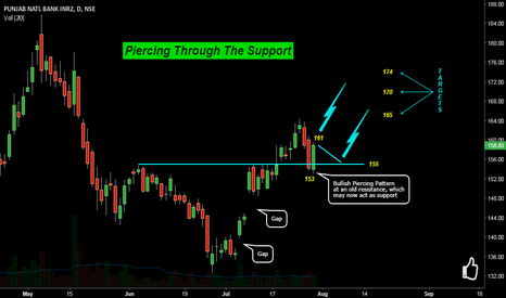 PNB: PNB: Piercing Through The Support