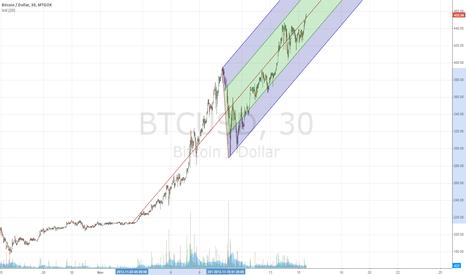 BTCUSD: BTC since November boom