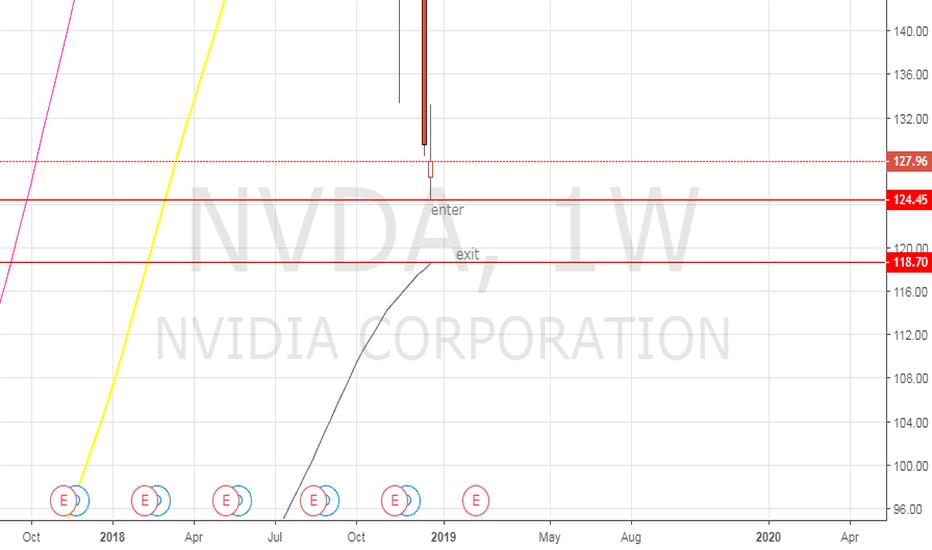 NVDA: NVDA - trade setup
