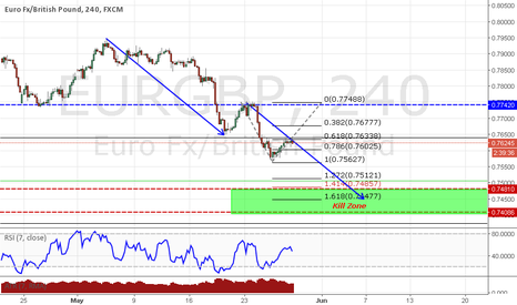 EURGBP: EURGBP Swing Trade 0.618 retracement  and Structure