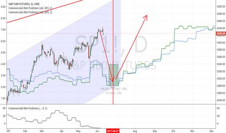SP1!: S&P500 : should be a short !!!