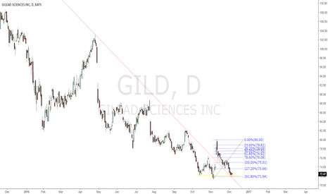 GILD: Multiple +ive patterns