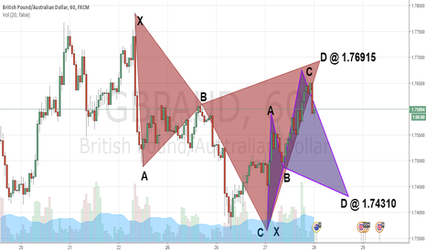 GBPAUD: GBPAUD: CYPHER PATTERNS