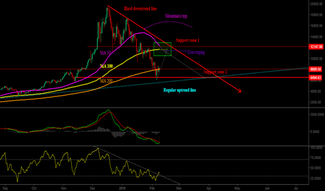 BTCUSD: Is bitcoin comeback?