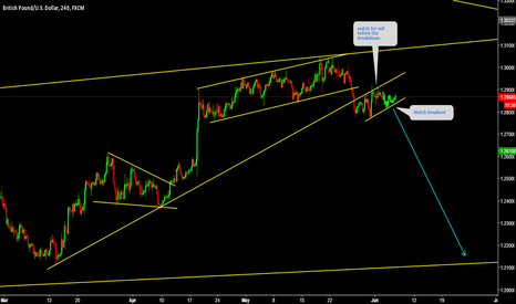 GBPUSD: GBPUSD Watch for sell before the breakout