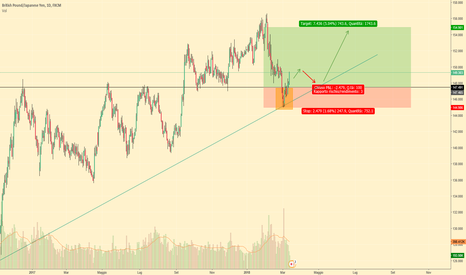 GBPJPY: POSSIBILE LONG SU GBPJPY?