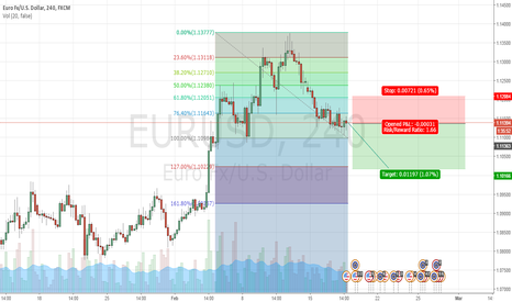 EURUSD: Technical is worst ever.