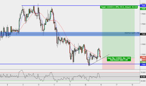 GBPAUD: GBPAUD Long entry