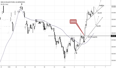 WDON2017: Pontos de trading: Mini dólar (WDON17)