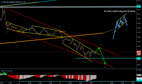 DXY: Descending channel