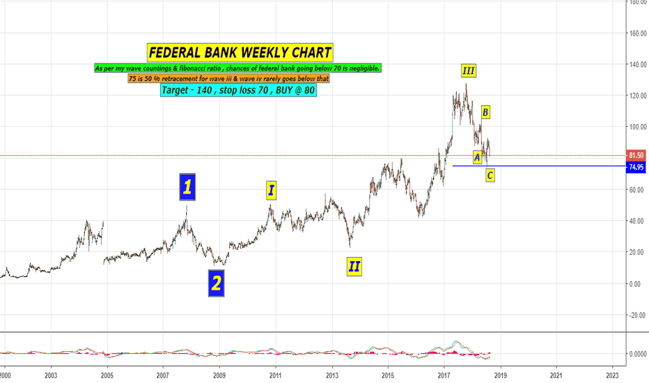 FEDERALBNK: FEDERAL BANK Weekly wave count