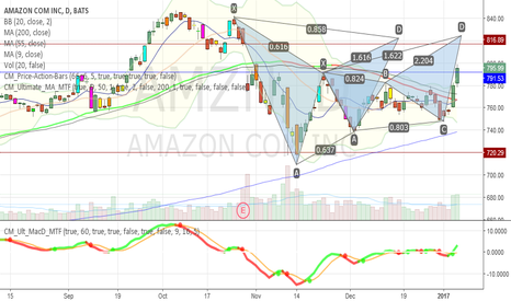 AMZN: https://www.tradingview.com/chart/AMZN/CZi4BZA7-Clear-Harmonic-P