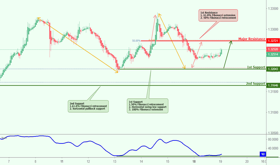 USDCAD: USDCAD approaching support, potential bounce!