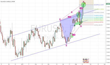 EURUSD: Bearish Black Swan