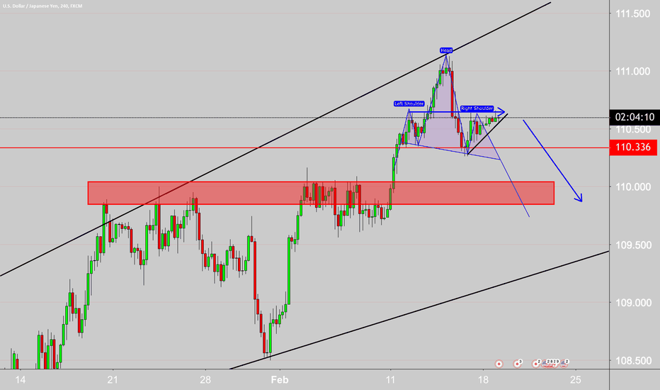 USDJPY: expecting the right shoulder to complete.
