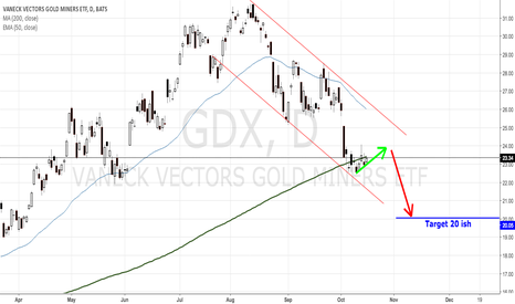 GDX: GDX IN DOWN TREND CHANNEL